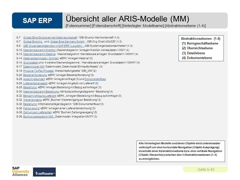 Übersicht aller ARIS-Modelle (MM) [Foliennummer] [Folienüberschrift] [hinterlegter Modellname] [Abstraktionsebene (1-4)]
